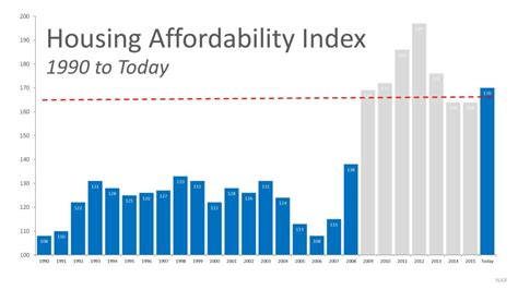 what does the home affordability look like in 2017 san