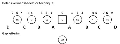 football holes diagram study scouting the navy defense eleven warriors