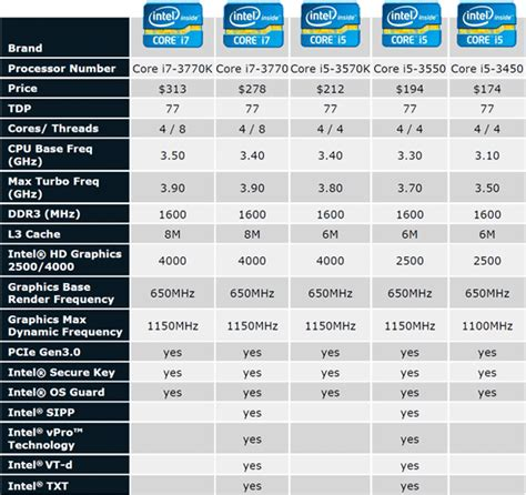 mobile processor chart intel processors comparison chart cpu benchmark 183 pascal
