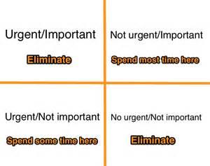 important urgent matrix template the urgent important matrix and your time management skills