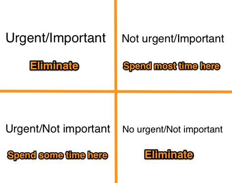 the urgent important matrix and your time management skills