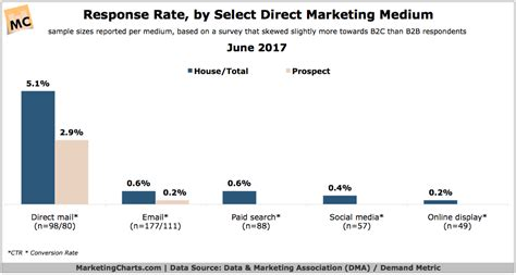 industrial communications mail direct media response rate cpa roi benchmarks in 2017 marketing charts