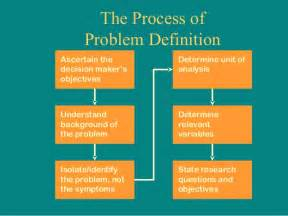 problem definition and research proposal brm