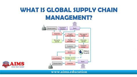 Operation And Supply Management global supply chain management participants and