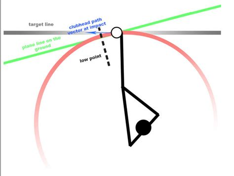 golf driver swing path ball flight laws