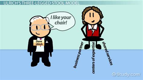 3 Legged Stool Model Ulrich by Deciding On An Appropriate Hr Delivery Model