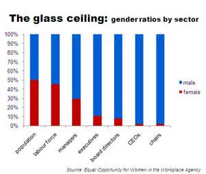glass cliff set to replace glass ceiling mdscurr
