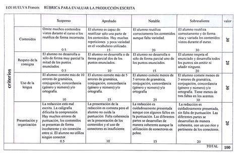preguntas de cultura general republica dominicana r 250 brica anal 237 tica para evaluar la producci 243 n escrita