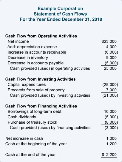 cash flow statements cash flow statement templates find word
