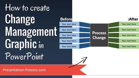 How To Create Change Management Graphic In Powerpoint How To Create A Presentation Template In Powerpoint