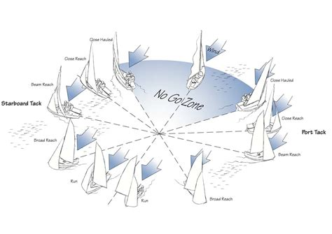 boat directions points of sail and directions of sail trim discover boating