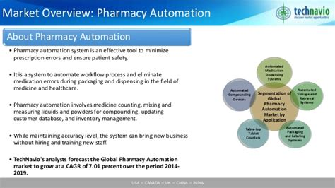 Global Pharmacy by Global Pharmacy Automation Market 2015 2019