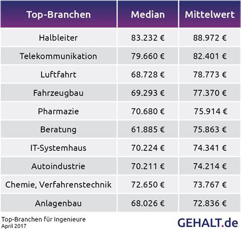 bank berufe gehaltsanalyse 2017 das verdienen ingenieure in deutschland