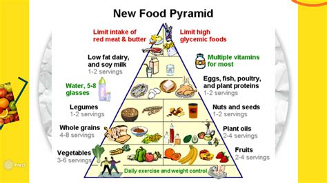 piramide alimentare in inglese 28 images piramide