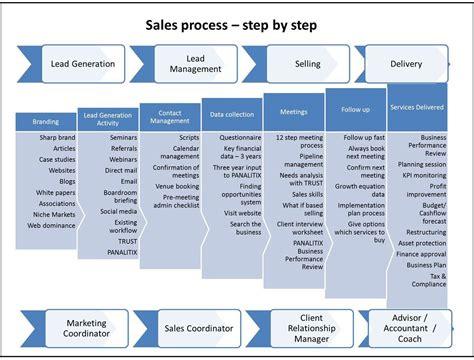 Step By Step Process For Sending Customer Or Vendor Master   rob nixon revenue