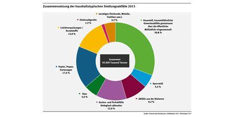 Stromverbrauch 4 Personen Haushalt Pro Jahr 3122 by Stromverbrauch 4 Personen Haushalt Pro Jahr