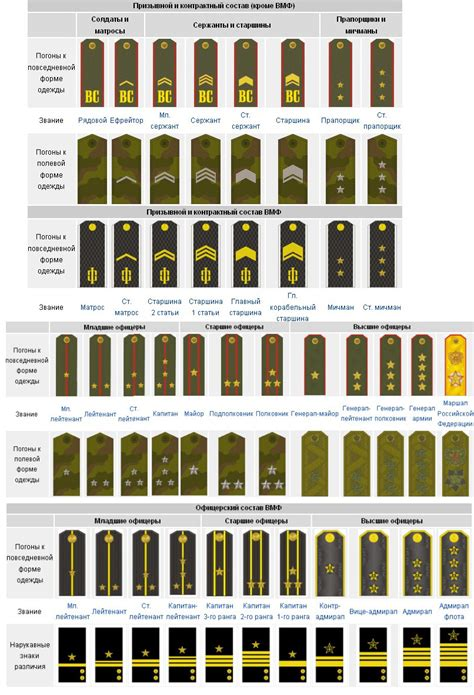 current us army rank structure military ranks russian army world war 2 and cold war