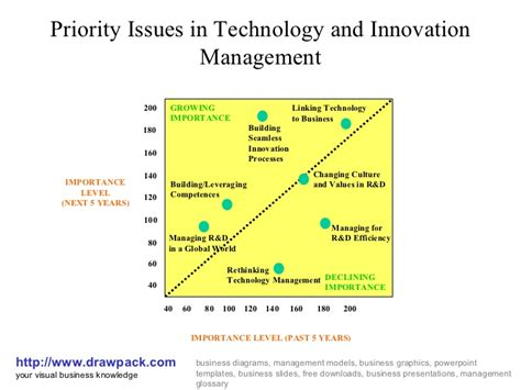 Mba Technology Management Uk by Technology And Innovation Management Diagram