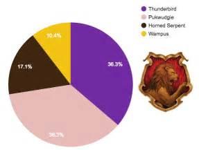 hogwarts haus test hogwarts house vs ilvermorny house sorting