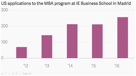 Cheap Mba Europe by Great Mbas Are Cheap In Europe Right Now Quartz