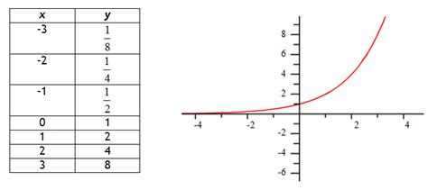 Exponential Table by Exponentials