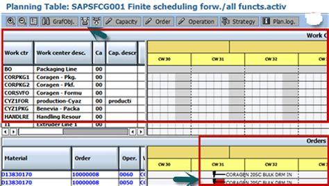 sap cm25 tutorial sap pp capacity leveling