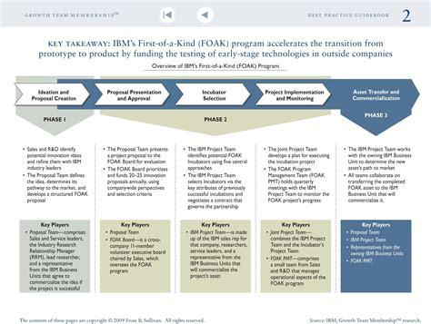 Ibm Sales Mba Development Program by Collaborative Innovation The Way Forward