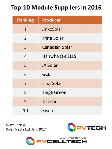 top 10 solar module suppliers in 2016 pv tech - Solar Panels Manufacturers Ranking 2015