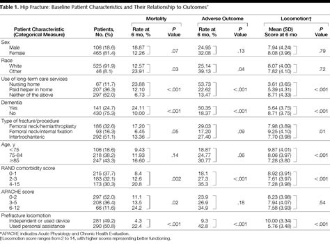 hip score opinion mortality and locomotion 6 months after hospitalization