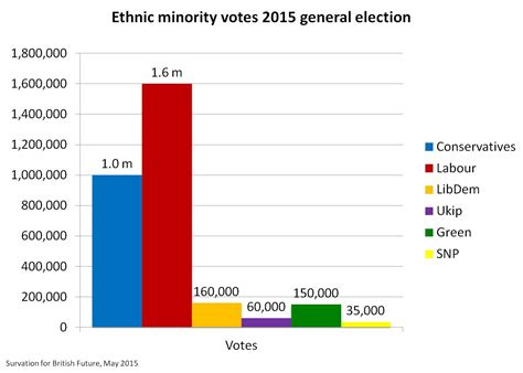 ethnic minorities in uk british future