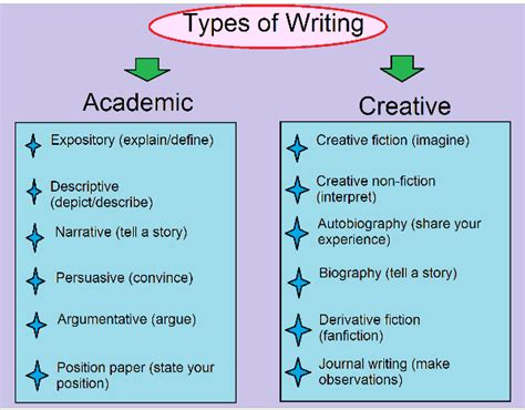 different types of essay writing how to understand types of essays