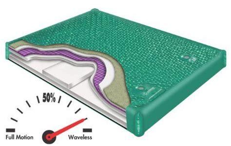 800 dx dual chamber waveless hardside waterbed bundle package by innomax king by genesis series