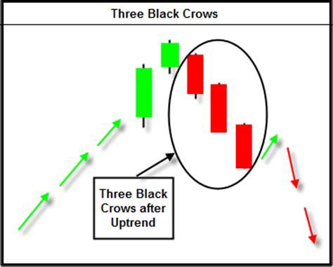 pattern analysis dictionary three black crows chart pattern