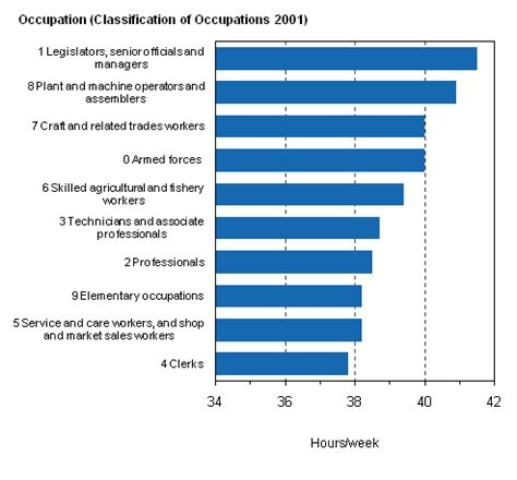 Average Working Time Before Mba by Statistics Finland 3 Working Hours In 2010