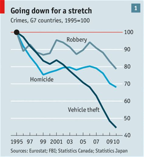 Unemployment Rate Criminal Record Falling Crime Where All The Burglars The Economist