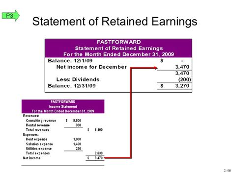 statement of retained earnings template analyzing and recording transactions last revised 3 1