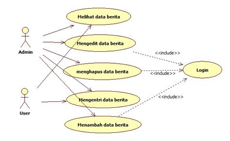 cara membuat use case diagram contoh use case diagram tugas akhir perancangan website