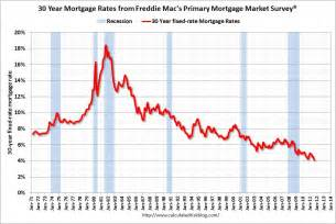 today s home interest rates ogden insights mortgage interest rates lowest in 60 years