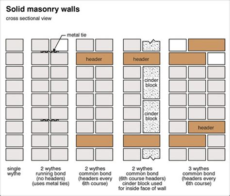 masonry layout meaning 187 brick houses solid masonry vs brick veneer