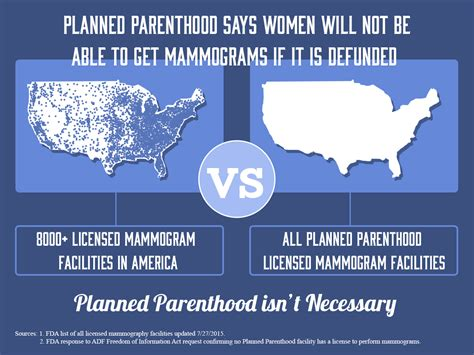 Mammogram Meme - why the defund planned parenthood vote matters