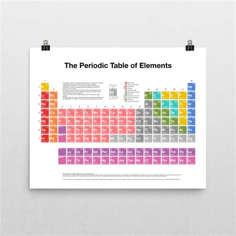 element tabl periodic table of elements poster molecule store