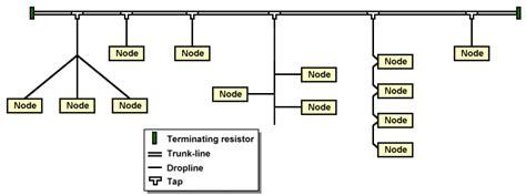 devicenet terminating resistors devicenet