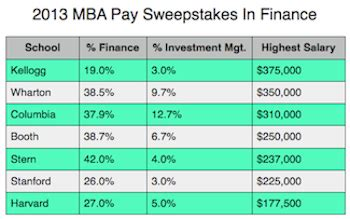 Salary With Mba In Finance by Image Gallery Mba Salary 2013