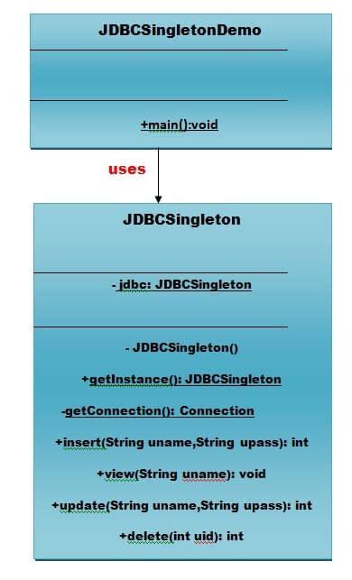 singleton pattern in java with exle code singleton design patterns javatpoint