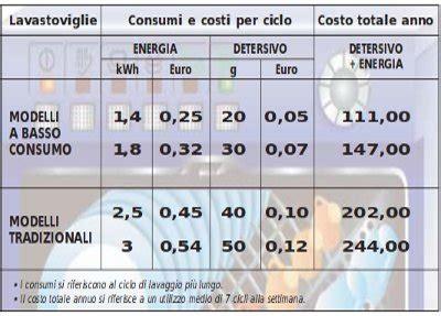Quanto Consuma La Lavastoviglie by Quanto Consuma La Lavastoviglie Col Fotovoltaico Riesco A
