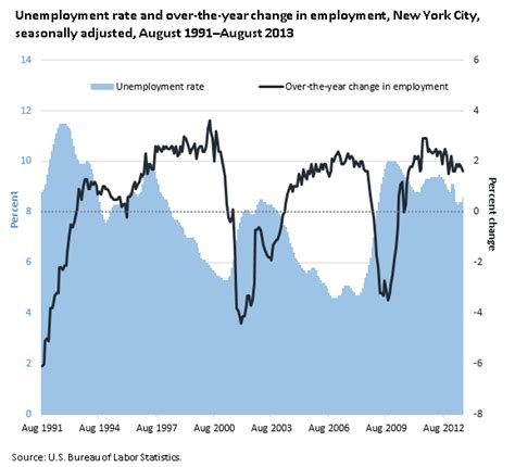Unemployment Office Nyc by Persistence Of High Unemployment In New York City During