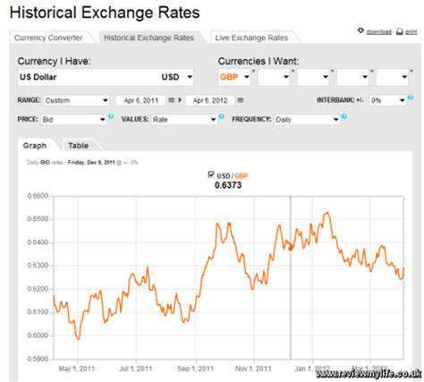 currency converter date historical currency rates excel