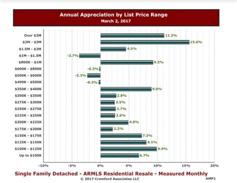 annual property appreciation in arizona