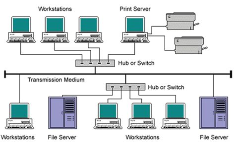 home area network design image gallery local area network design