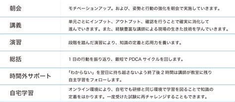 java themes co 新人研修 java総合コース 東京itスクール